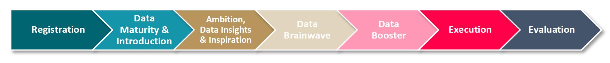 Data driven Journey